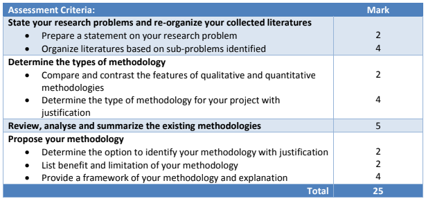 NIT6130__Methodology- Introduction to Research